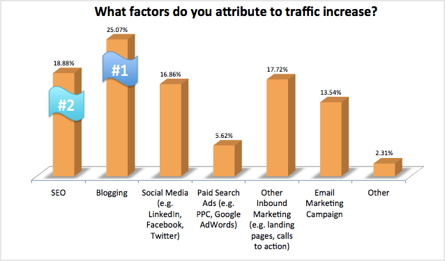 removal business inbound marketing factors