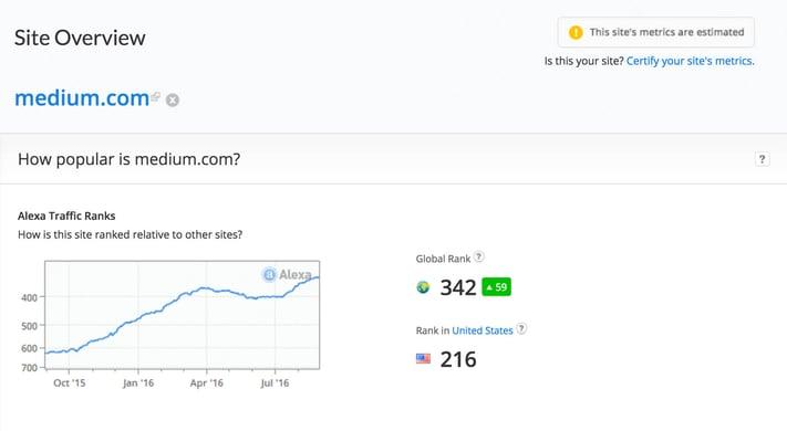 Content repurpose to Medium.com