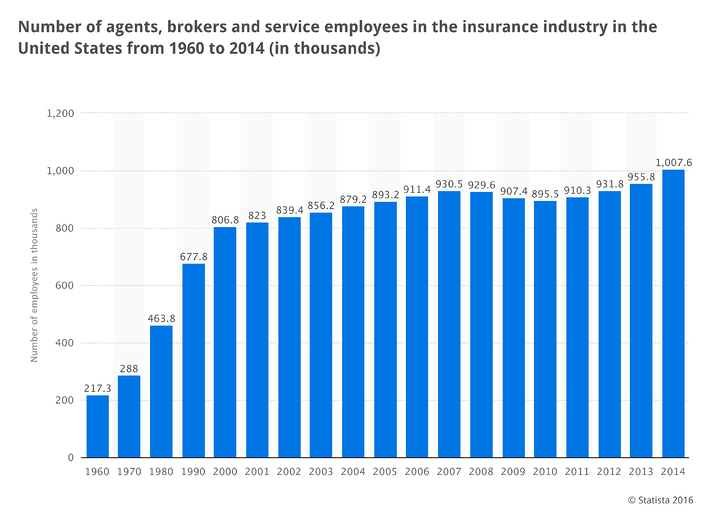 number-of-insurance-agents.png